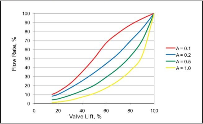 Đường đặc tính biểu thj quan hệ dàn lạnh và van điều khiển