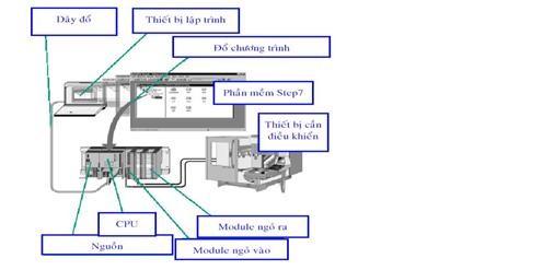 Đặc điểm hệ thống điều khiển dùng PLC