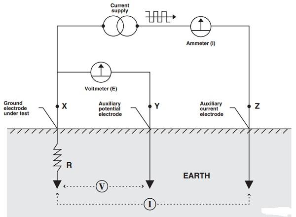 Điện trở đất và phương pháp đo điện trở đất