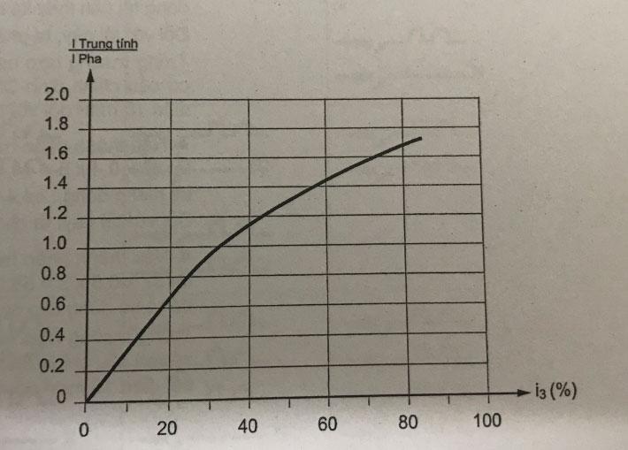 hệ số tải của dây trung tính và phần trăm của hài bậc 3