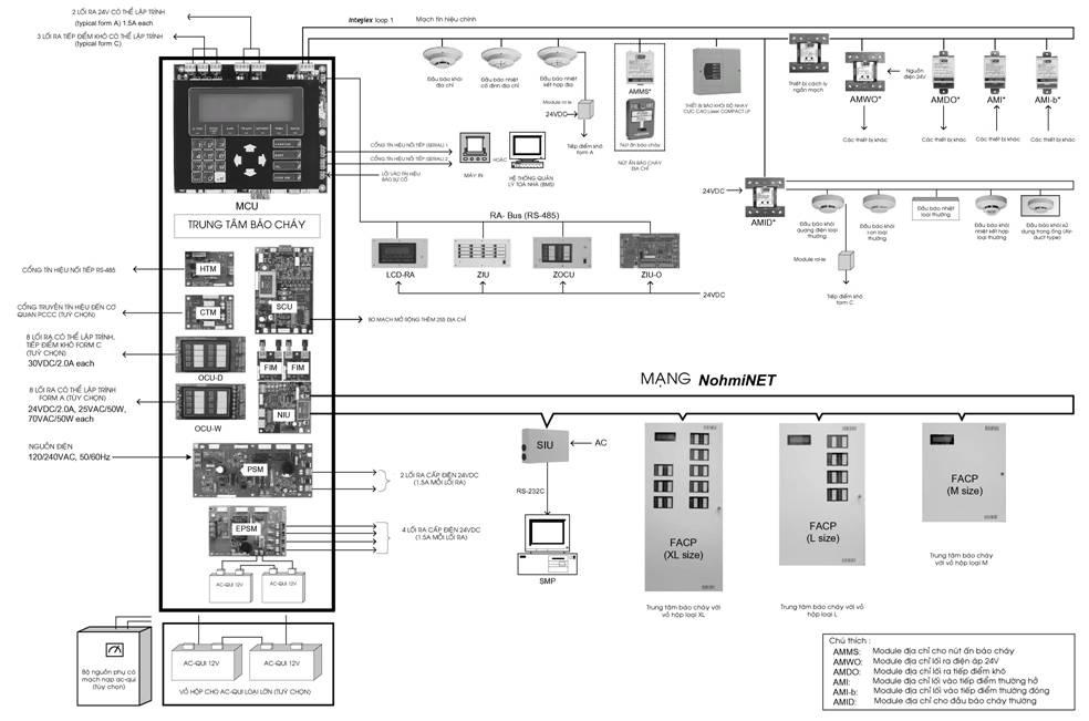 Giải pháp thiết kế hệ thống báo cháy