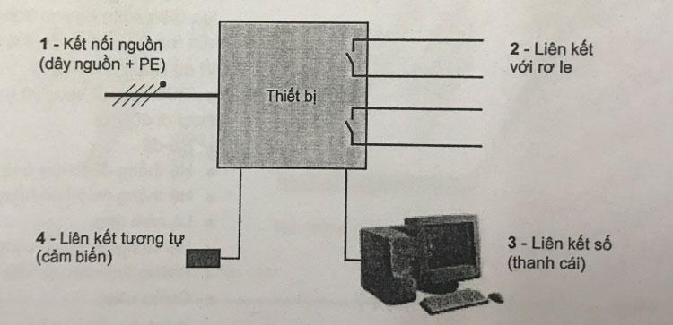 4 nhóm tín hiệu
