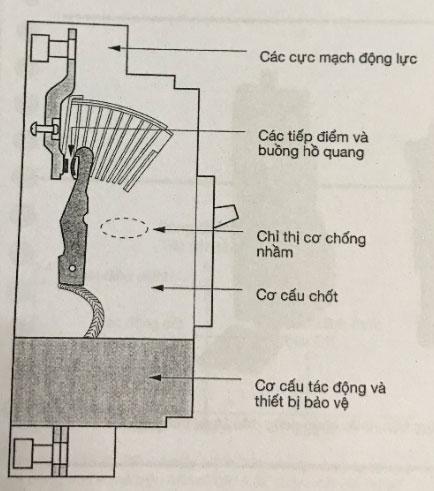 các cấu phần chính của máy cắt