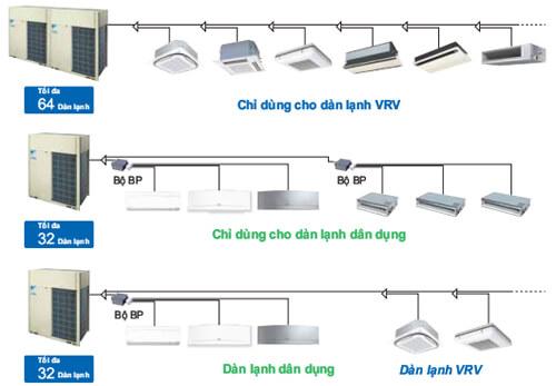 Quy trình thử áp, chạy thử máy và những lỗi thường gặp khi test và vận hành VRV DAIKIN