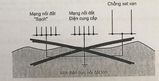 lắp đặt 1 điện cực nối đất