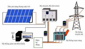 Cấu tạo và nguyên lý hoạt động của hệ thống điện năng lượng mặt trời