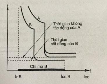 Máy cắt hạ thế (CB)