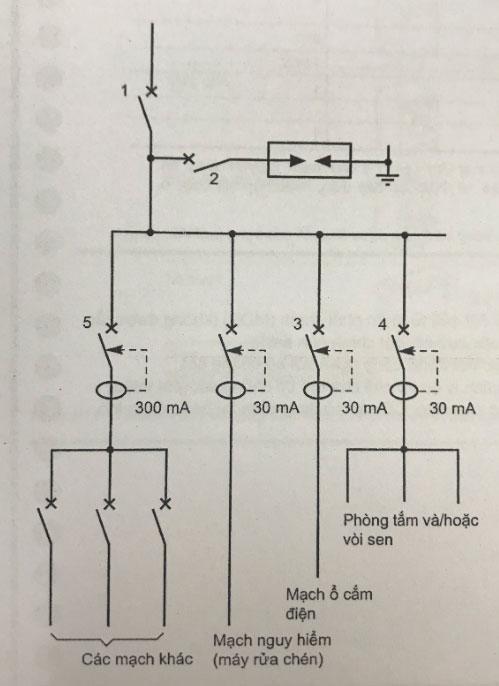 lưới điện