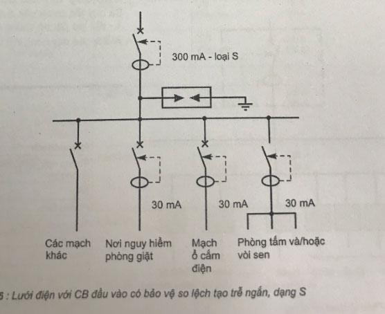 lưới điện với cb