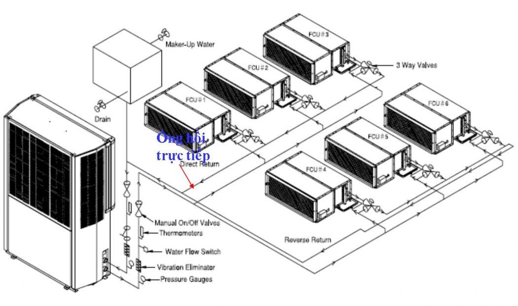 Các thành phần trong hệ thống ĐHKK làm lạnh trung tâm gián tiếp – Phần 2