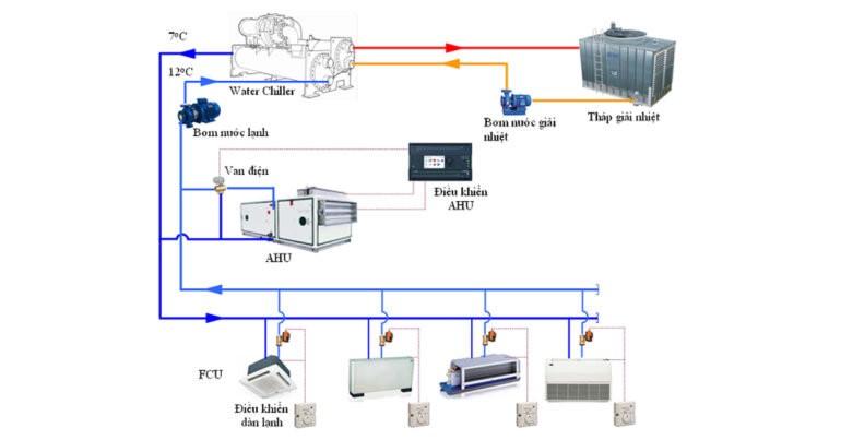 So sánh tính năng hệ thống làm mát VRV và Water Chiller