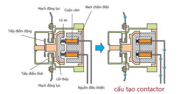 Cấu tạo và nguyên lý làm việc của contactor và rơle nhiệt
