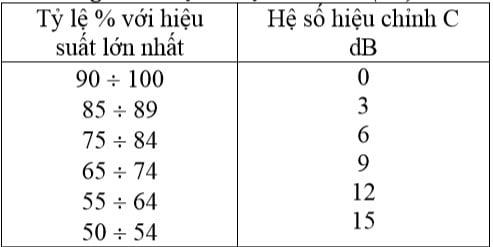 Bảng 3. Hệ số hiệu chỉnh C