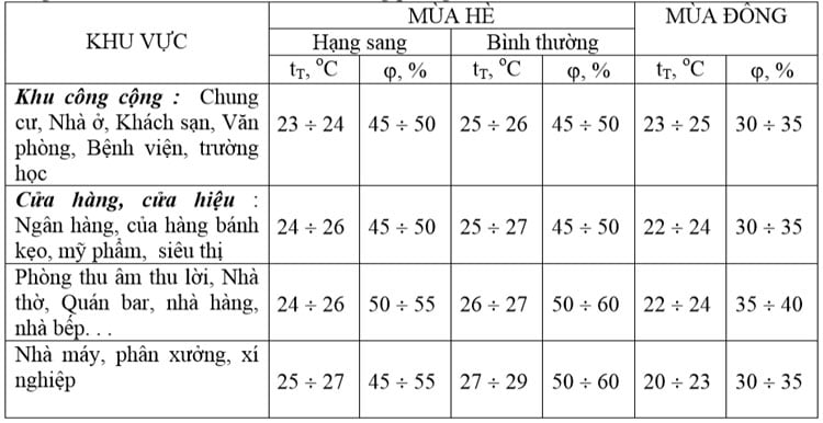Bảng 3 Nhiệt độ và độ ẩm tính toán trong phòng