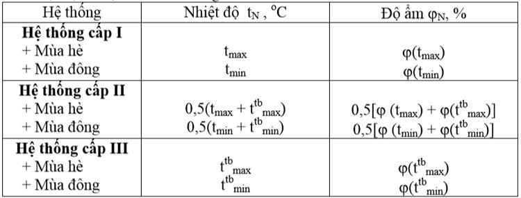 Bảng 4 Nhiệt độ và độ ẩm tính toán ngoài trời
