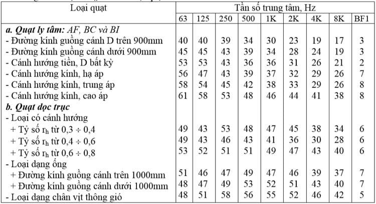 Bảng 4. Trị số Kw của các loại quạt