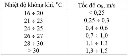 Môi trường không khí và chọn thông số tính toán cho các hệ thống điều hòa không khí
