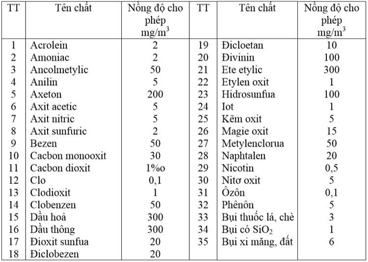Bảng 8 : Nồng độ cho phép của một số chất