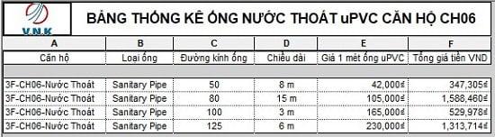 Bảng thống kê ống nước thoát uPVC căn hộ CH06