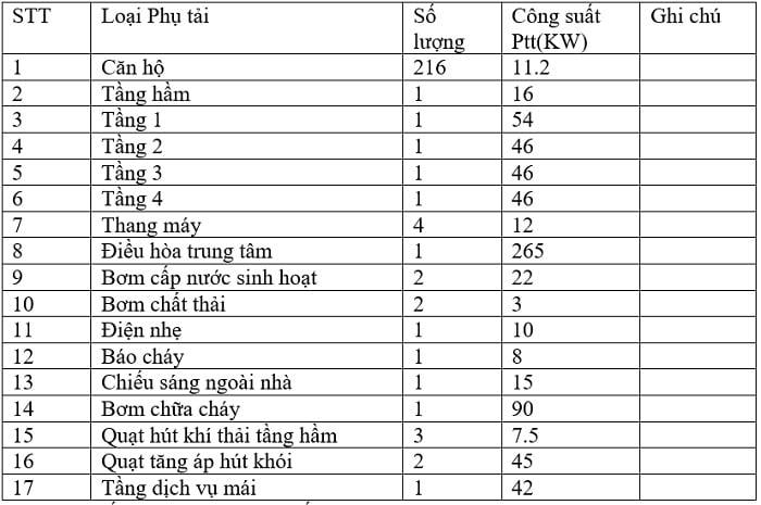 Bảng thống kê phụ tải 1