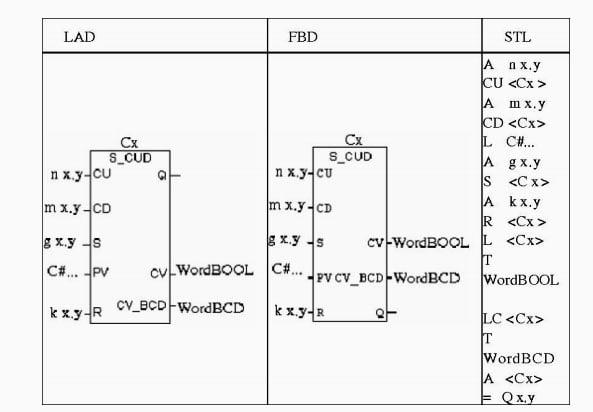 Bộ đếm lên-xuống (S-CUD-UP/DOWN COUNTER) trong PLC S7-300