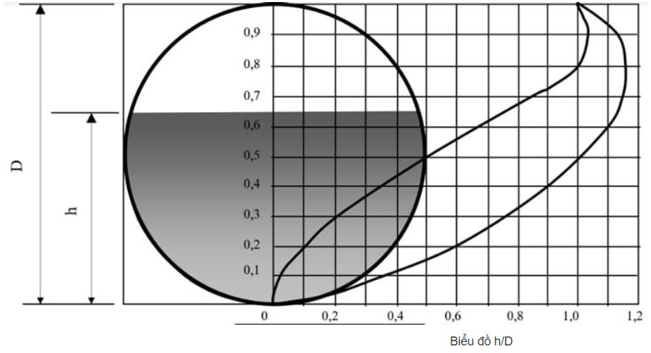 Phương pháp xác định đương lượng và lựa chọn đường kính thoát nước