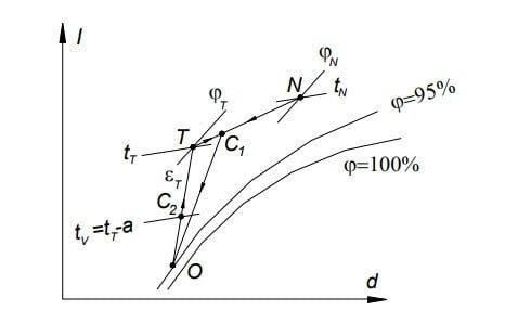 Biểu-diễn-sơ-đồ-tuần-hoàn-2-cấp-có-điều-chỉnh-nhiệt-độ-trên-I-d