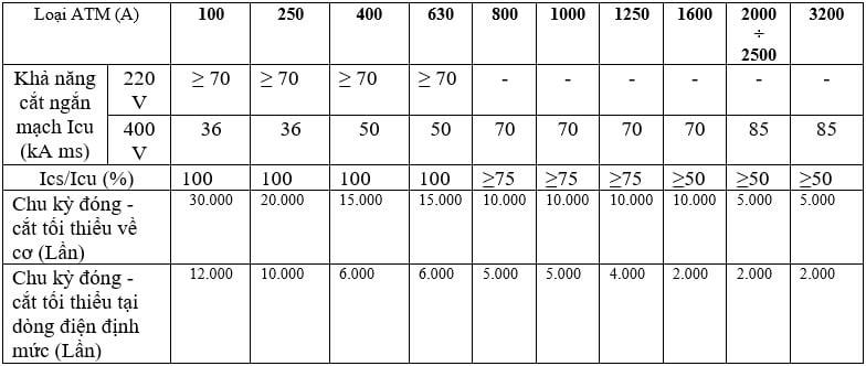 Tiêu chuẩn điện lực Hà Nội – Tủ điện hạ áp và aptomat
