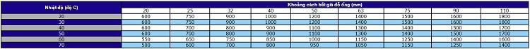 Giá đỡ (mm) cho các loại ống PP- R Tiền phong PN 10 (SDR11) và PN 20 (SDR6)