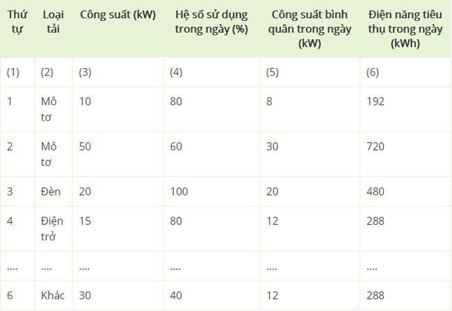 Lập bảng tính công suất thực kW
