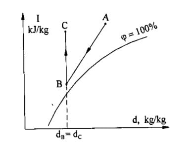 Qúa-trình-thay-đổi-trạng-thái-không-khí-ở-máy-hút-ẩm