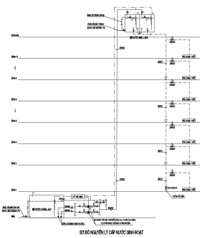 Phương pháp xác định đương lượng và lựa chọn đường kính cấp nước