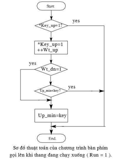 Sơ đồ thuật toán của ct bàn phím gọi lên khi thang đang chạy xuống