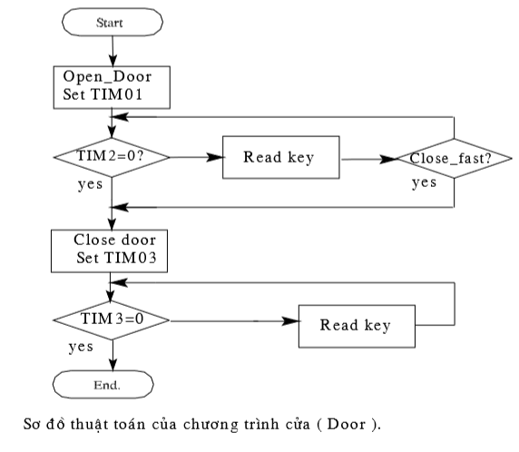 Sơ đồ thuật toán của ct cửa