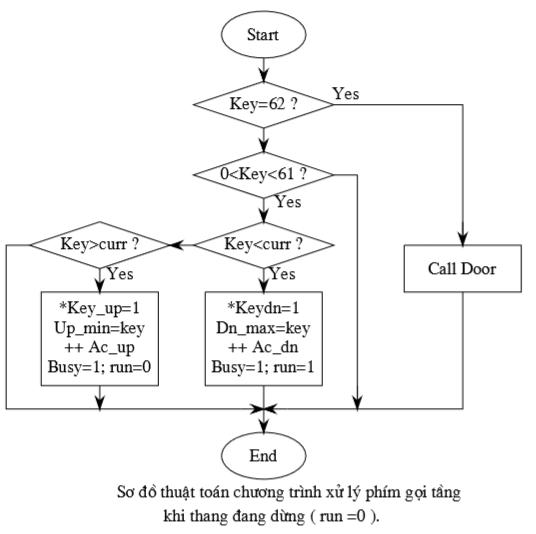 Sơ đồ thuật toán ct xử lý phím gọi tầng khi thang đang dừng
