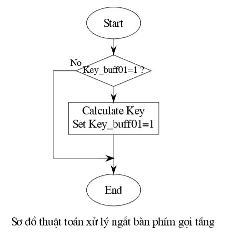 Sơ đồ thuật toán xử lý ngắt bàn phím gọi tầng
