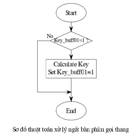 Sơ đồ thuật toán xử lý ngắt bàn phím gọi thang