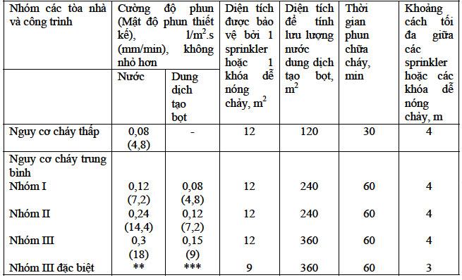 Tính toán thể tích bể chứa