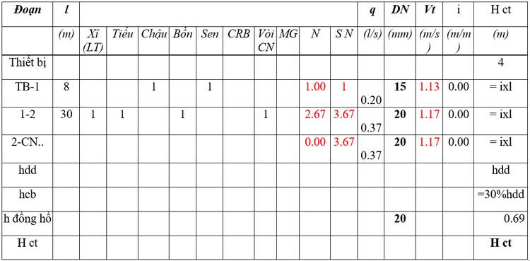 Tính-toán-thủy-lực-đoạn-ống-vào-khu-vệ-sinh-bất-lợi-nhất