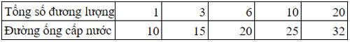 Tính-toán-thủy-lực-cho-mạng-lưới-cấp-nước