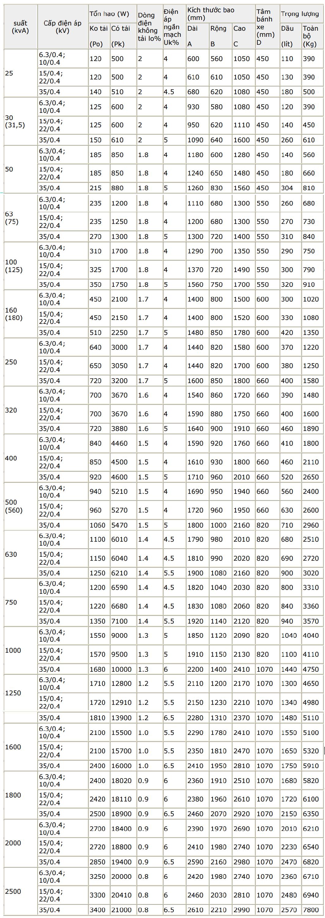 Thông số kỹ thuật của máy biến áp do Việt Nam sản xuất