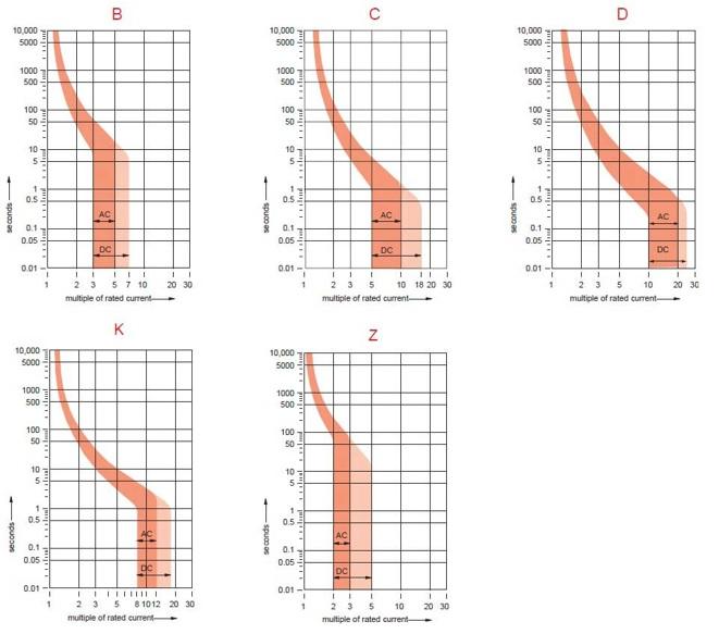 Type/Trip Curve Class B, C, D, K, Z