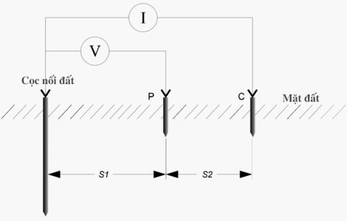 Hình: Chạm vào một dây của mạng điện một pha