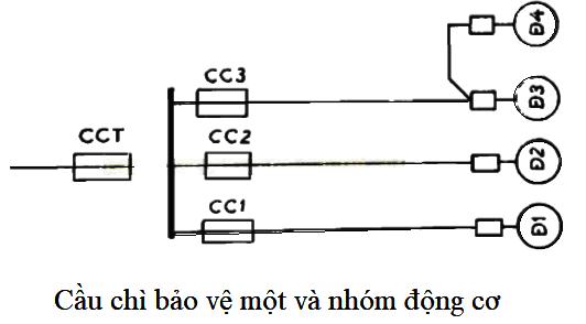 cầu chì bảo vệ một và nhóm động cơ