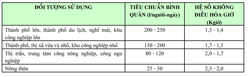 Bảng 1: Tiêu chuẩn dùng nước sinh hoạt theo đối tượng sử dụng