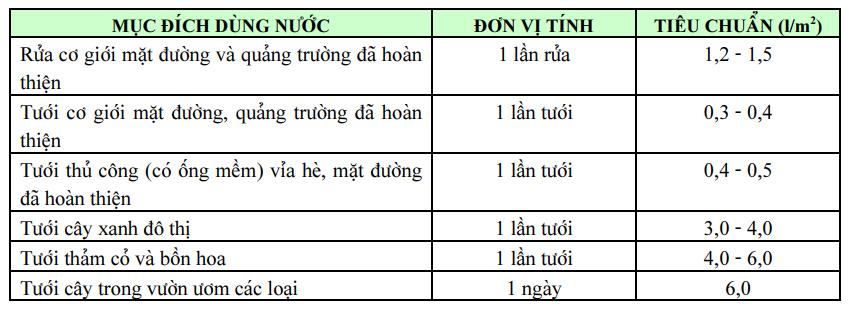 Bảng 5: Lưu lượng dùng để tưới rửa