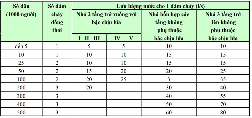 Bảng 7: Tiêu chuẩn cấp nước chữa cháy