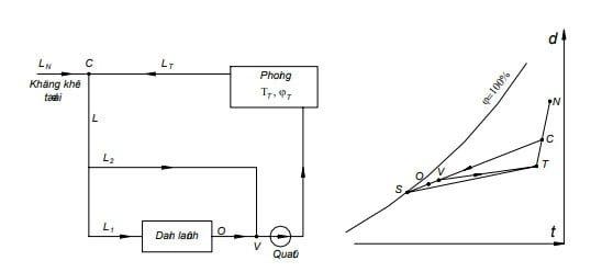 sơ đồ nguyên lý thiết bị và sự thay đổi trạng thái của không khí trên đồ thị d-t