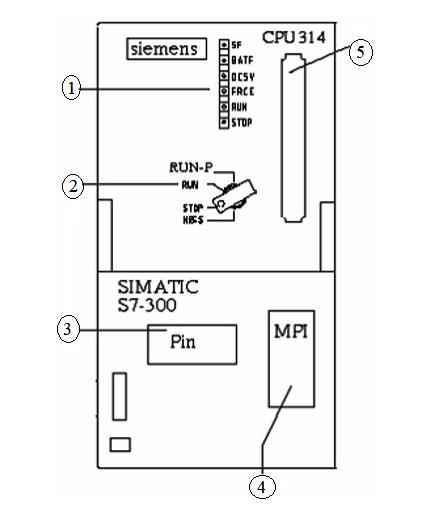 hình dạng CPU 314