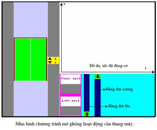 màn hình chương trình mô phỏng hoạt động của thang máy